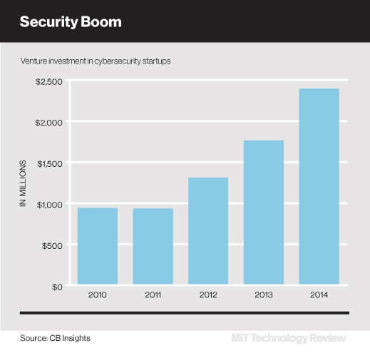 Cybersecurity Investments Top $2 Billion for the first time in 2014, and this trend is likely to continue in the coming years